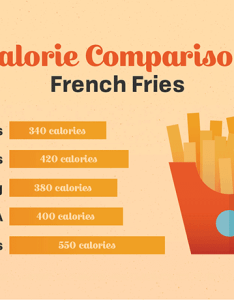 Calorie comparison french fries also fast food calories charts franchiseopportunities rh