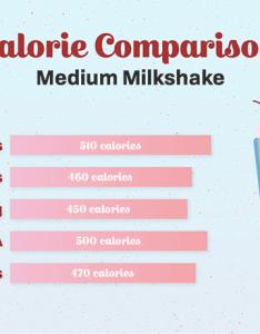 Calorie comparison medium milkshake also fast food calories charts franchiseopportunities rh