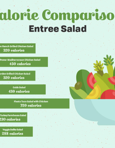 Calorie comparison entree salad also fast food calories charts franchiseopportunities rh