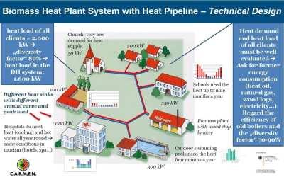 la biomasa como combustible para una red de calor