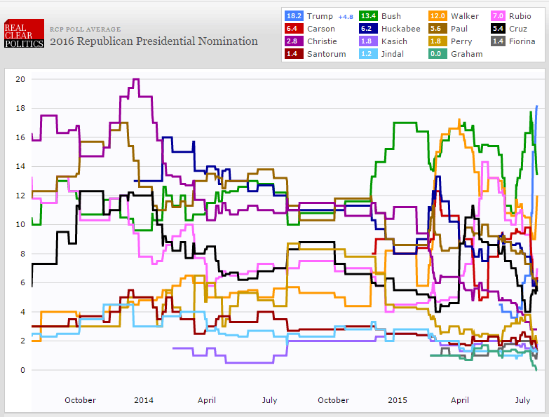 2016 Presidential Candidate Poll July