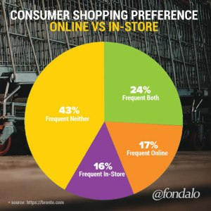 Online versus in-store shopping preference demographic data