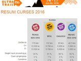 Ultravesses 1: Andorra Ultra Trail del 14 al 17 de juliol