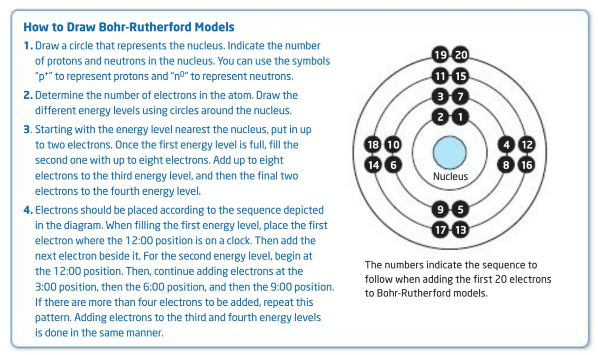 how do you draw a bohr rutherford diagram volvo v70 wiring 2005 game diagrams mr fong s grade 9 science class instructions for drawing