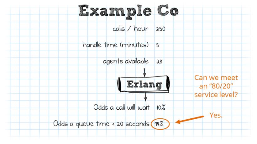 Erlang Table Excel | Jidiletter co