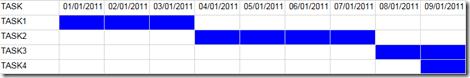 Reporting Services - Gráfico tarefas com data inicio e fim (2/4)