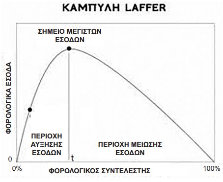 Laffer για το site 1