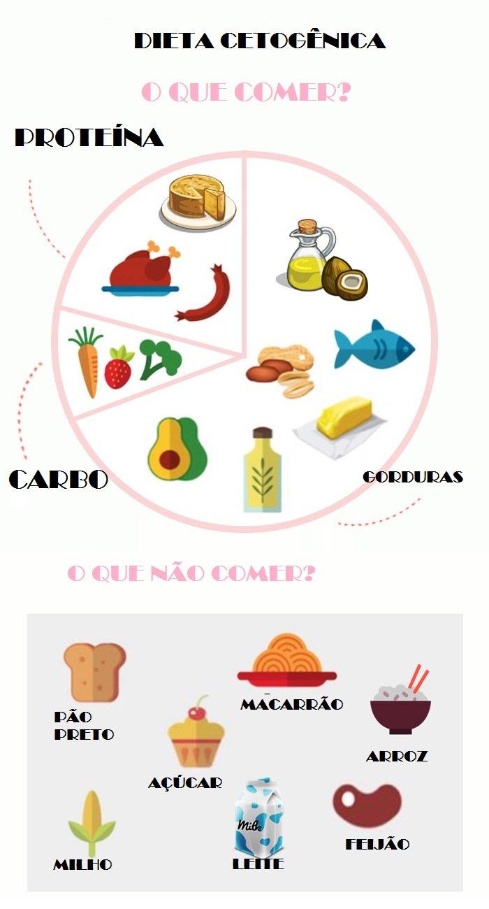 DIETA CETOGÊNICA - Dieta Cetogênica: Como Funciona? Quais são os alimentos permitidos?