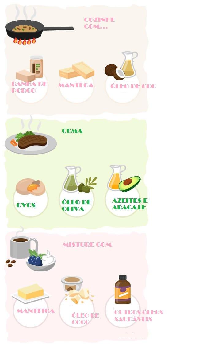 cetogênica - Dieta Cetogênica: Como Funciona? Quais são os alimentos permitidos?