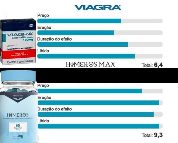 Himeros Max – O Máximo de Benefícios para sua Vida Sexual