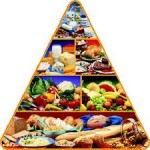 Пищевая пирамида во время беременности