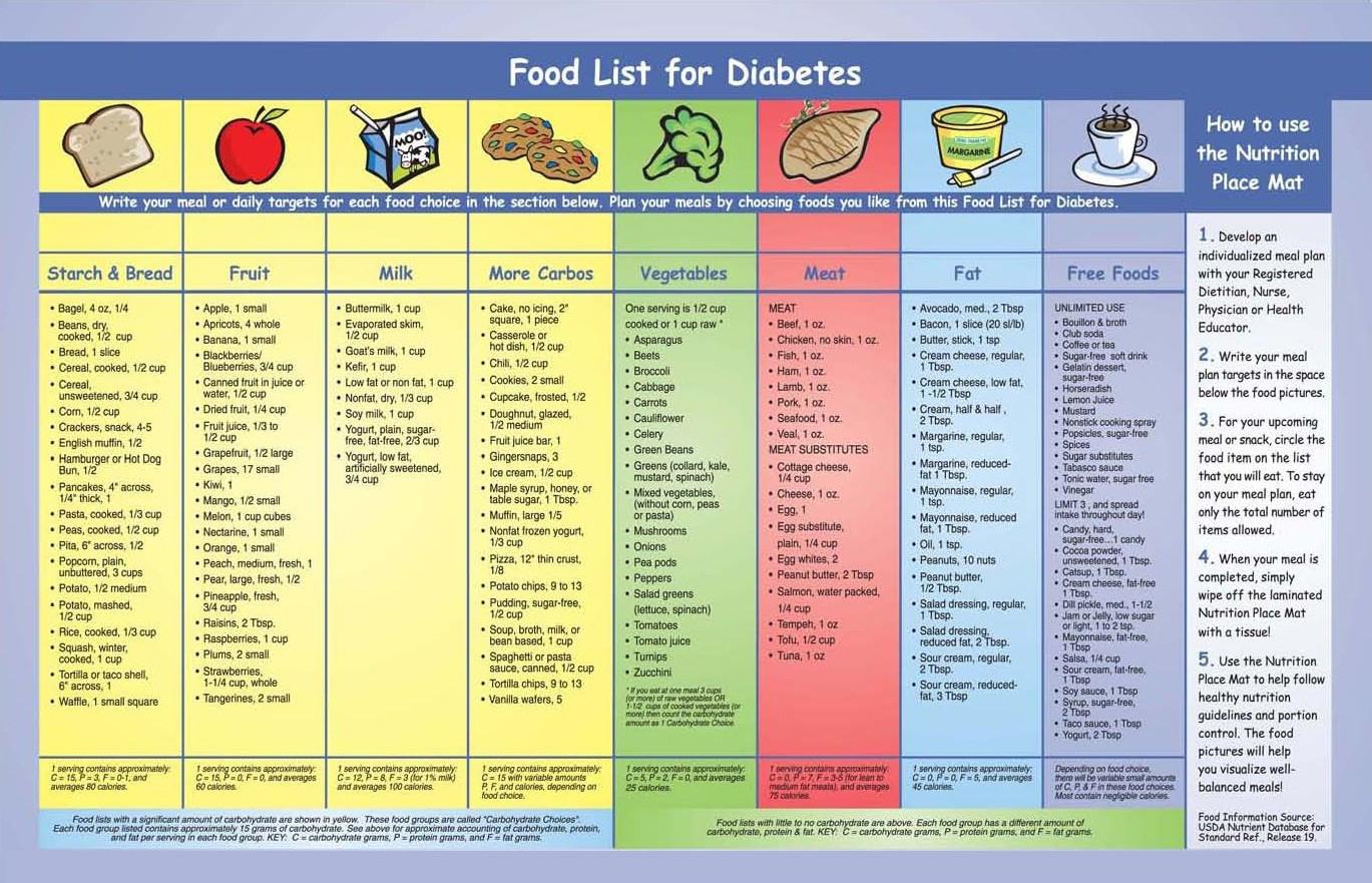 Diabetic Food Pyramid Food Pyramid