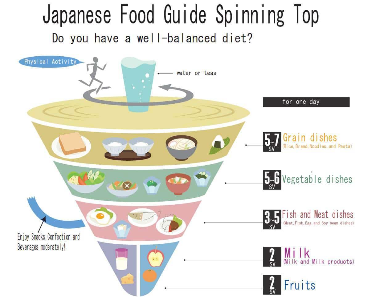 Japanese Food Pyramid Food Pyramid