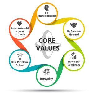 Gorrie-Regan core values, work with integrity and try not to do crap