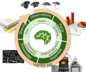 cognition loop