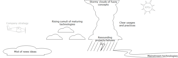 from mist to mainstream, concepts start clear and become digital buzzwords and stormy fuzzy concepts