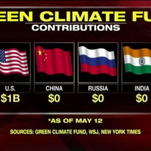 US Paid $1B to Green Climate Fund, Top Polluters Paid $0