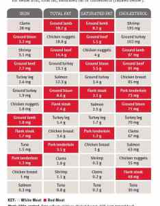Color confusion identifying red meat and white food also chart omfarpgroup rh