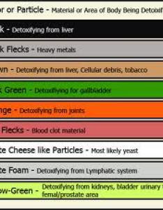 Detox color chart also ion foot bath functional nutrition alternative health care rh foodbeautiful