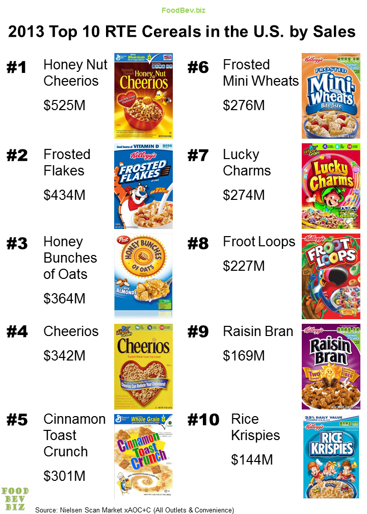 the most popular cereals