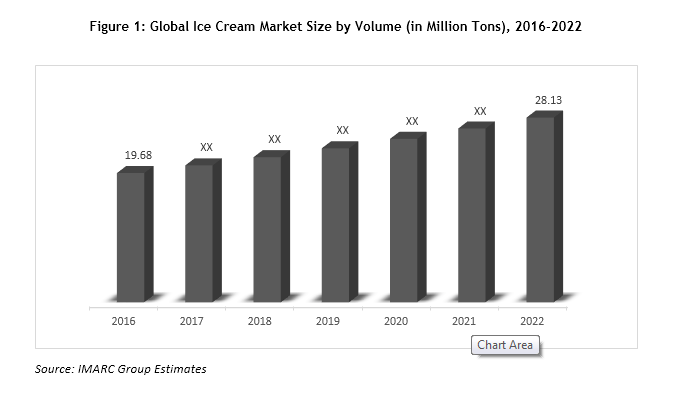 Growth inducing factors also global ice cream market encouraged by improving retail rh foodbeveragesmarketresearch wordpress