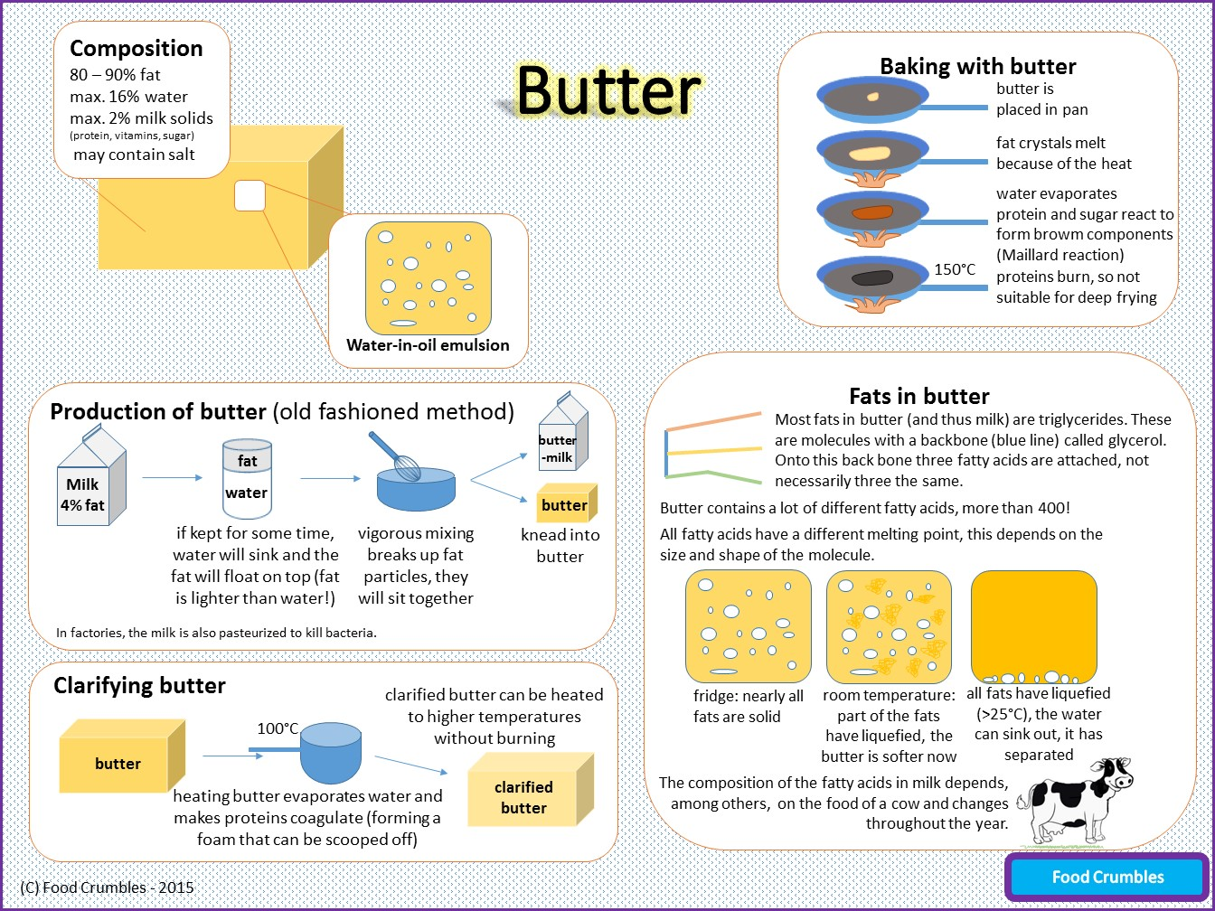 Infographic Butter