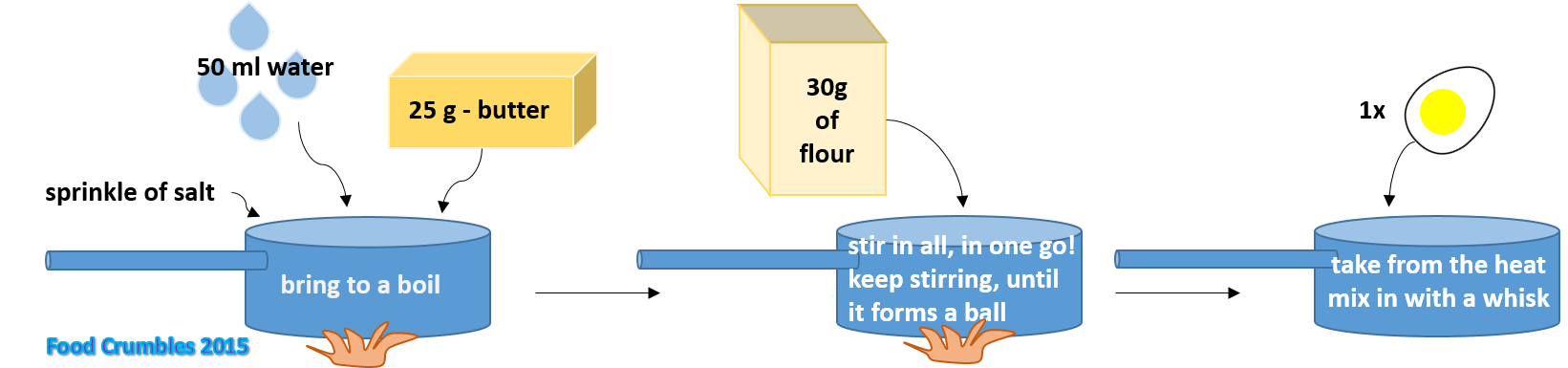 Oven Baking Element >> The science of choux pastry in profiteroles - Food Crumbles - The Food Science Blog