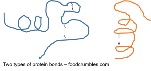 Proteins, two types of bonds occuring: disulfide & hydrogen bonding.