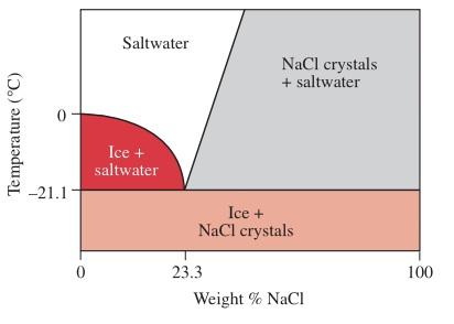 Phase diagram salt