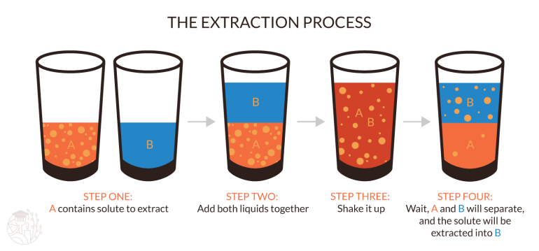 concept of extraction demonstrated in simplified illustration