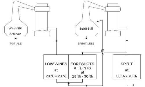 Flowbatch of whisky