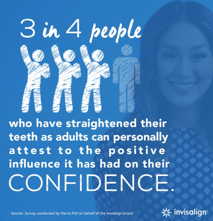 3 in 4 people who have straightened their teeth as adults can personally attest to the positive influence it has had on their confidence.
