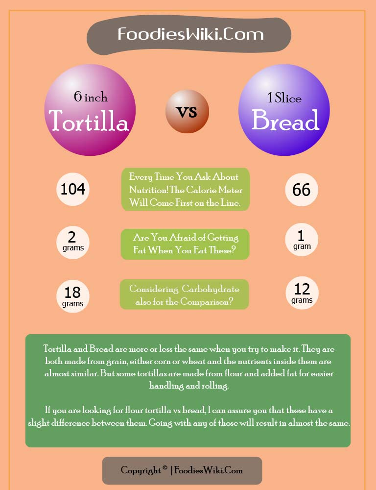 tortilla vs bread infographic by Foodies Wiki