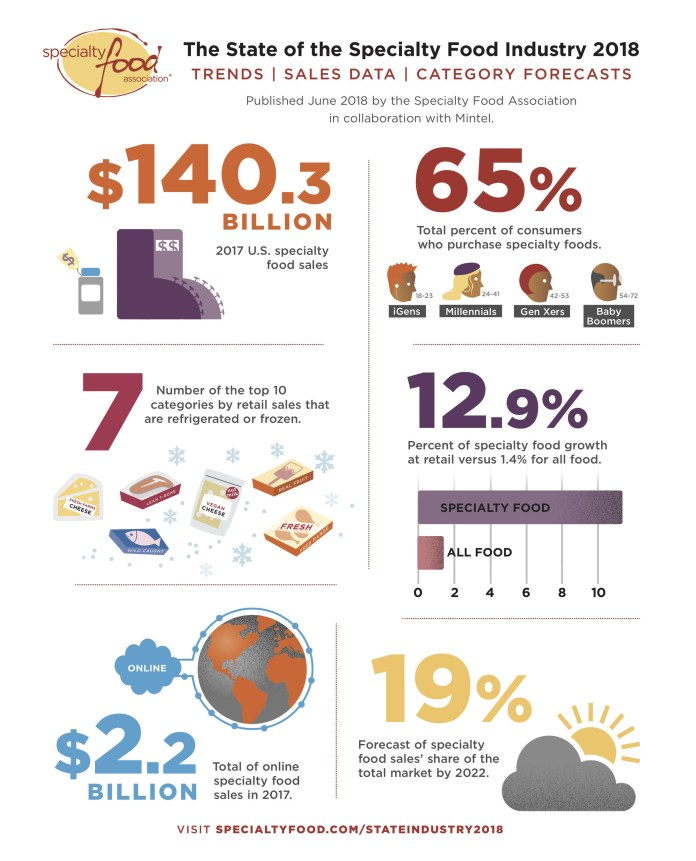 State of the Specialty Food Industry Infographic