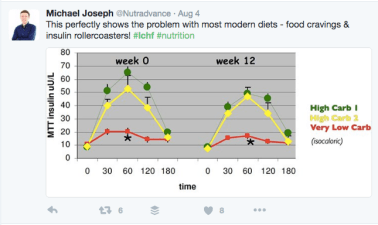 Tweet on modern diet