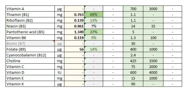 Foodosage Nutrition Calculator - Oats, 100g - Vitamins - Thiamin, Vitamin B1, Pantothenic Acid, Vitamin B5