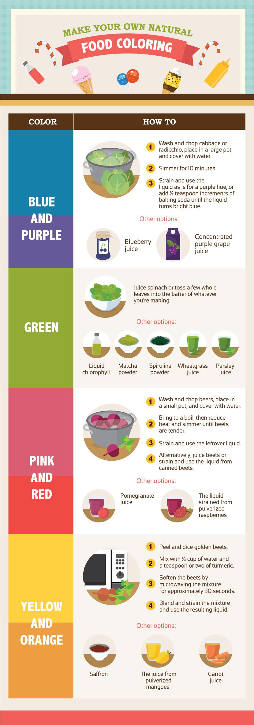 使自己的食用染料圖