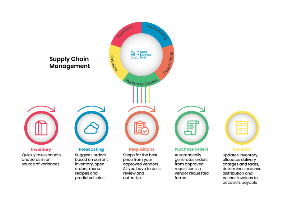 Circle with five parts highlighting steps of Food Service Ace supply chain process. Below, five circles describing steps in further detail.