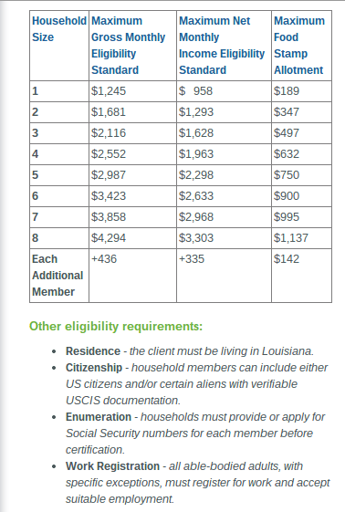 """Louisiana Food Stamp Income Eligibility"""