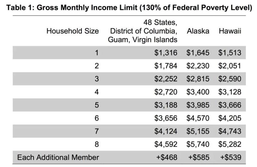 Gross Income Limit for Alaska