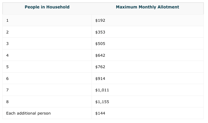 """How much in food stamps will I receive in Rhode Island?"""