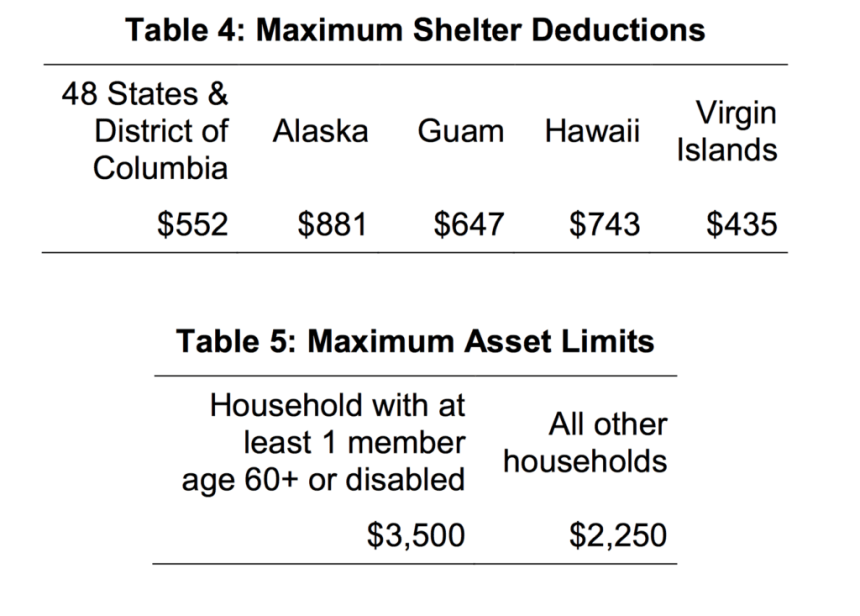 Maximum Allowable Deductions in Alaska