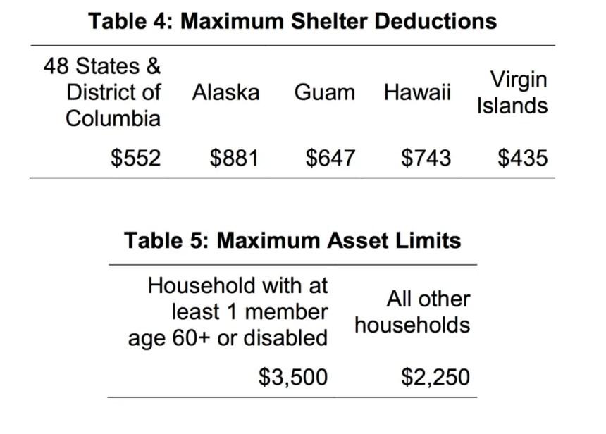 Maximum Allowable Deductions in Hawaii