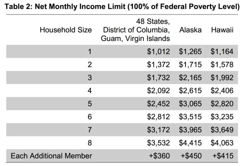Net Income Limit in Alaska