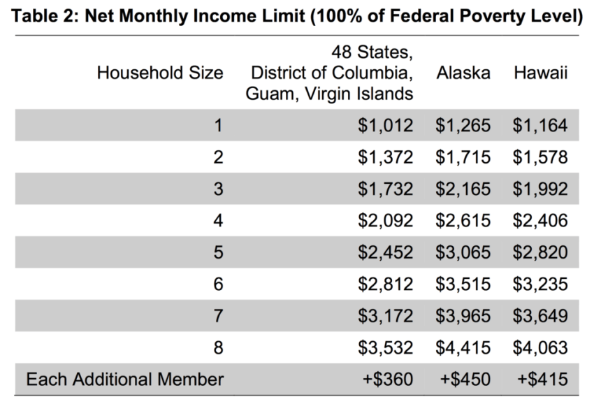 Net Income Limit in Hawaii