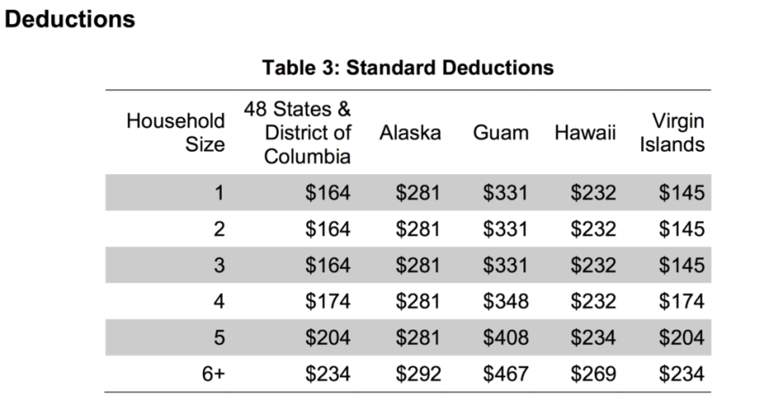 Standard Allowable Deductions in Hawaii