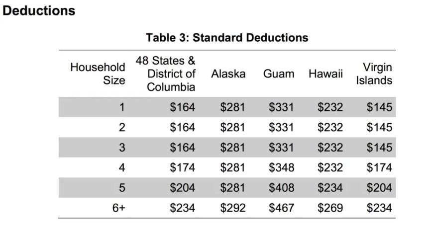 Standard Allowable Deductions in Hawaii