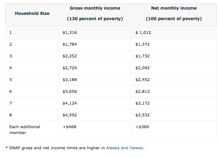 """""""food stamps income chart"""""""
