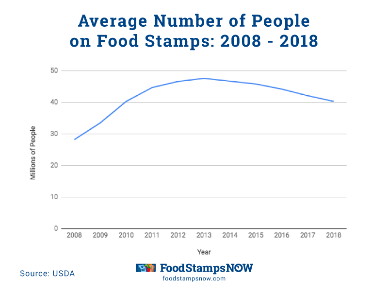"""Average Number of People on Food Stamps last 10 years"""