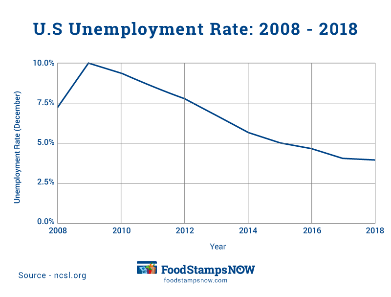 """U.S Unemployment rate over the last 10 years"""